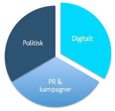 Digital-kommunikation