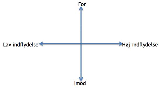 interessenter-brainstorm