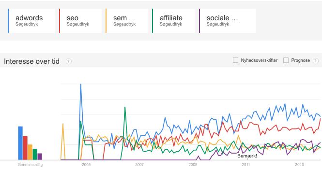 adwords-seo-sem-affiliate-socialemedier