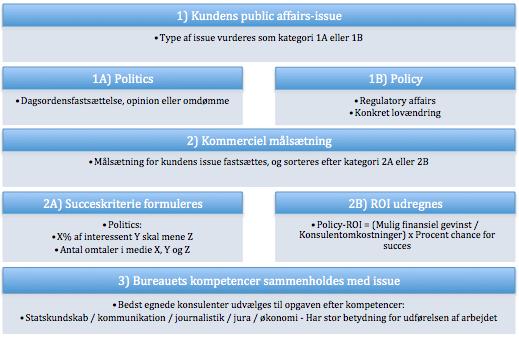 politisk-rådgivning-1
